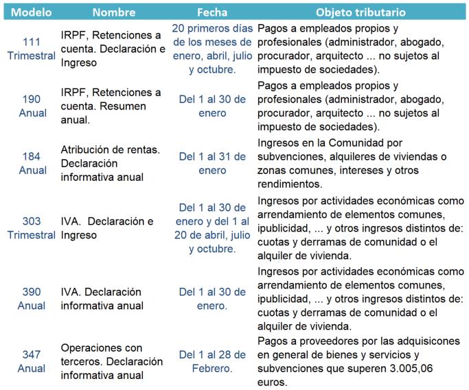 Calendario tributario Comunidades de Propietarios